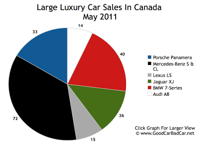 Large Luxury Car Sales Chart May 2011 Canada