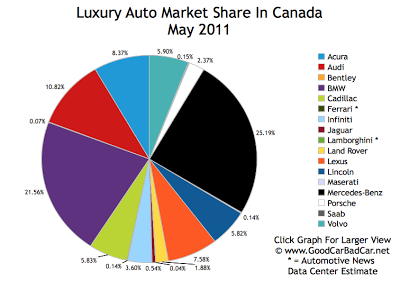 Luxury Auto Market Share Chart May 2011 Canada