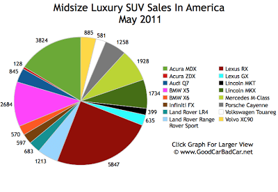 Midsize Luxury SUV Sales Chart May 2011 USA