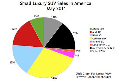 Small Luxury SUV Sales Chart May 2011 USA