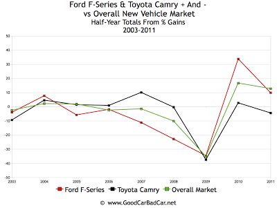 F-Series Camry U.S. Sales Chart Market Fluctuations 2003-2011