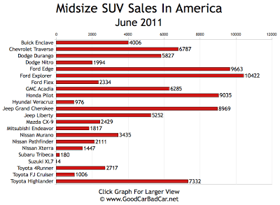 Midsize SUV Sales Chart June 2011 USA