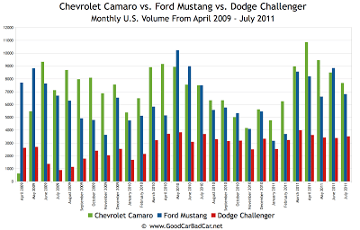 Ford Mustang vs Chevrolet Camaro vs Dodge Challenger Sales