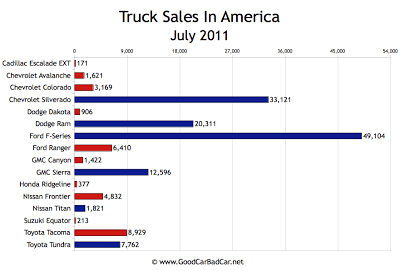 US Truck Sales Chart July 2011