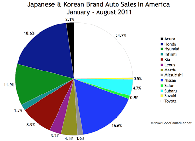 Asian brand auto sales in America in 2011