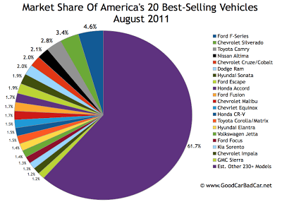 Popular Car Market Share In America August 2011 Gcbc