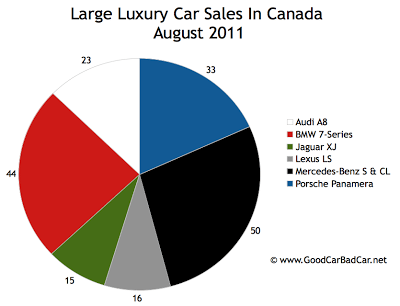 Canada Large Luxury Car Sales Chart August 2011