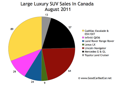 Canada Large Luxury SUV Sales Chart August 2011