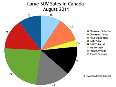 Canada Large SUV Sales Chart August 2011