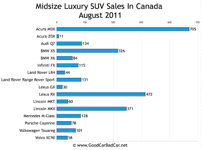 Canada Midsize Luxury SUV Sales Chart August 2011