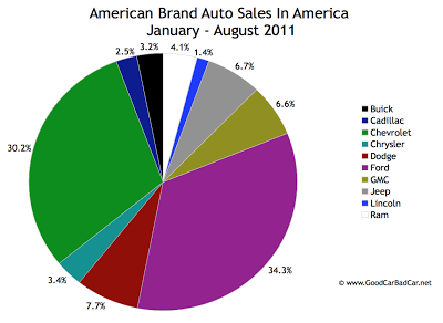 Domestic Auto Sales In America In 2011