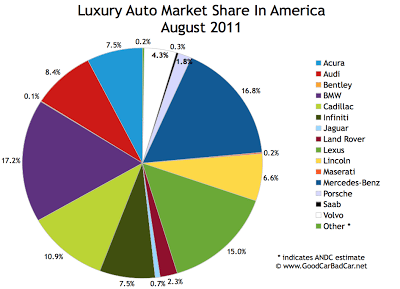 August 2011 Luxury Auto Brand Market Share Chart USA