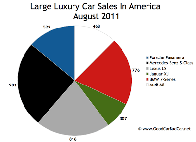 US Large Luxury Car Sales Chart August 2011