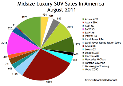 US Midsize Luxury Sales Chart August 2011