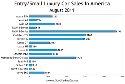 US Small Luxury Car Sales Chart August 2011