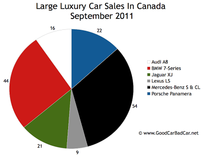 Canada Large Luxury Car Sales Chart September 2011