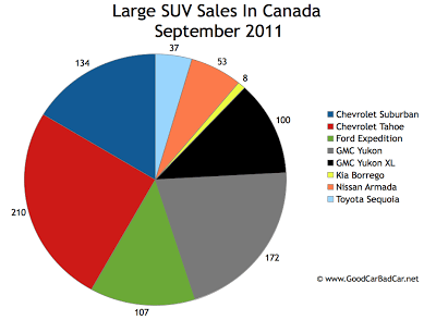 Canada Large SUV Sales Chart September 2011