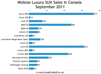 Canada Midsize Luxury SUV Sales Chart September 2011