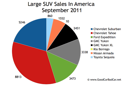 Large SUV Sales Chart USA September 2011