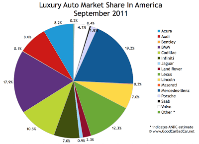 US Luxury Auto Brand Market Share Chart September 2011