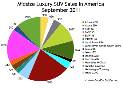 US Midsize Luxury SUV Sales Chart September 2011