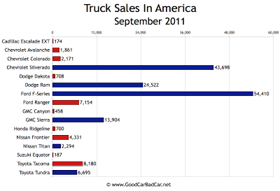 US Truck Sales Chart September 2011