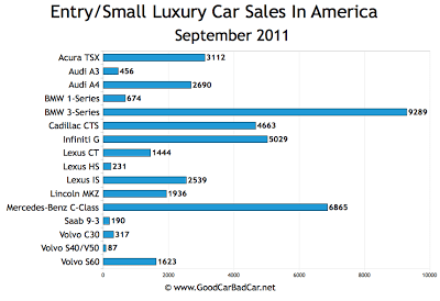 US Small Luxury Car Sales Chart September 2011
