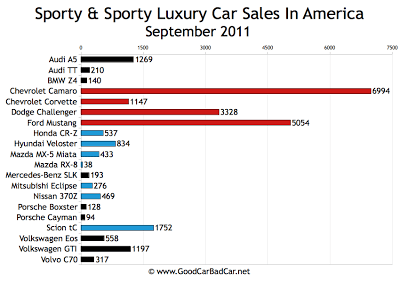 US Sports Car Sales Chart September 2011