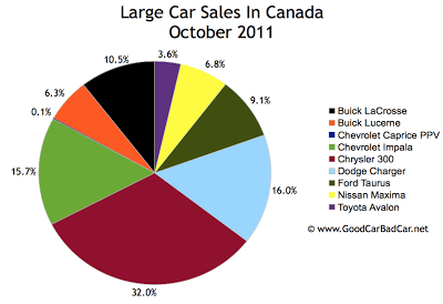 Canada large car sales chart October 2011