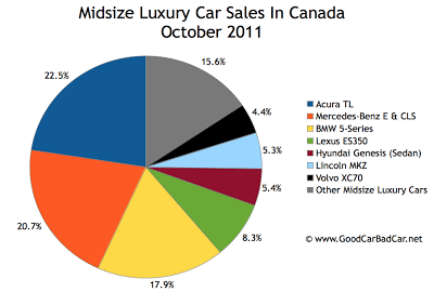 Canada midsize luxury car sales chart October 2011