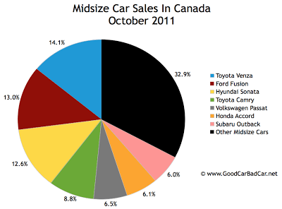 Canada midsize car sales chart October 2011