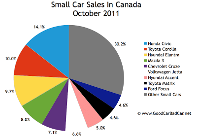 Canada small car sales chart October 2011