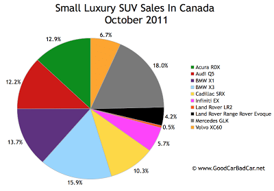 October 2011 small luxury SUV sales chart Canada
