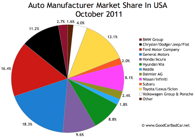 U.S. Auto Brand Market Share Chart October 2011