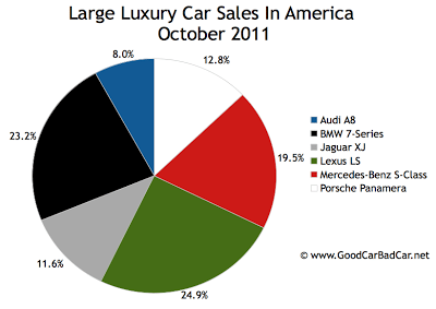 U.S. large luxury car sales chart October 2011