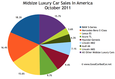 U.S. midsize luxury car sales chart October 2011