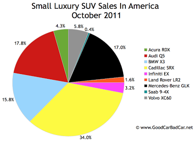 U.S. small luxury SUV sales chart October 2011