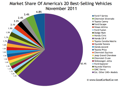 U.S. best selling autos market share chart November 2011
