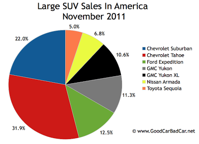 U.S. large SUV sales chart November 2011