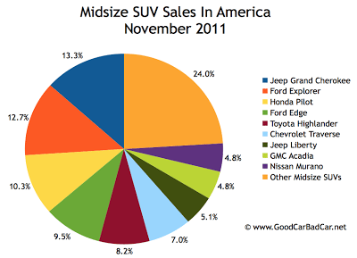 U.S. midsize SUV sales chart November 2011
