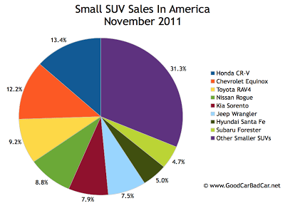 U.S. small SUV sales chart November 2011