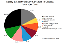 Canada sports car sales chart december 2011