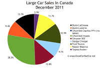 Canada large car sales chart december 2011