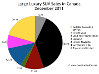 Canada large luxury SUV sales chart december 2011