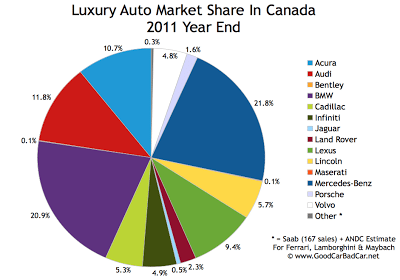 Canada luxury auto brand market share chart 2011 year end