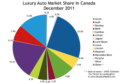 Canada luxury auto brand market share chart December 2011