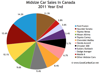 Canada midsize car sales chart 2011 year end