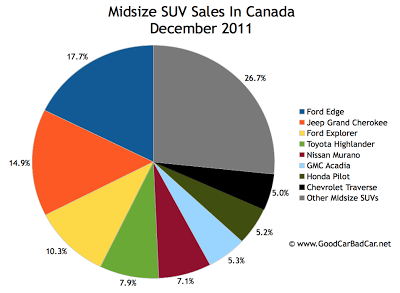 Canada midsize SUV sales chart december 2011