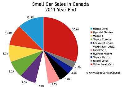 2011 year end small car sales chart Canada