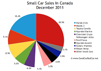 december 2011 small car sales chart Canada